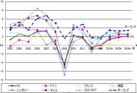 ポーランドとEU諸国のGDP比較グラフ