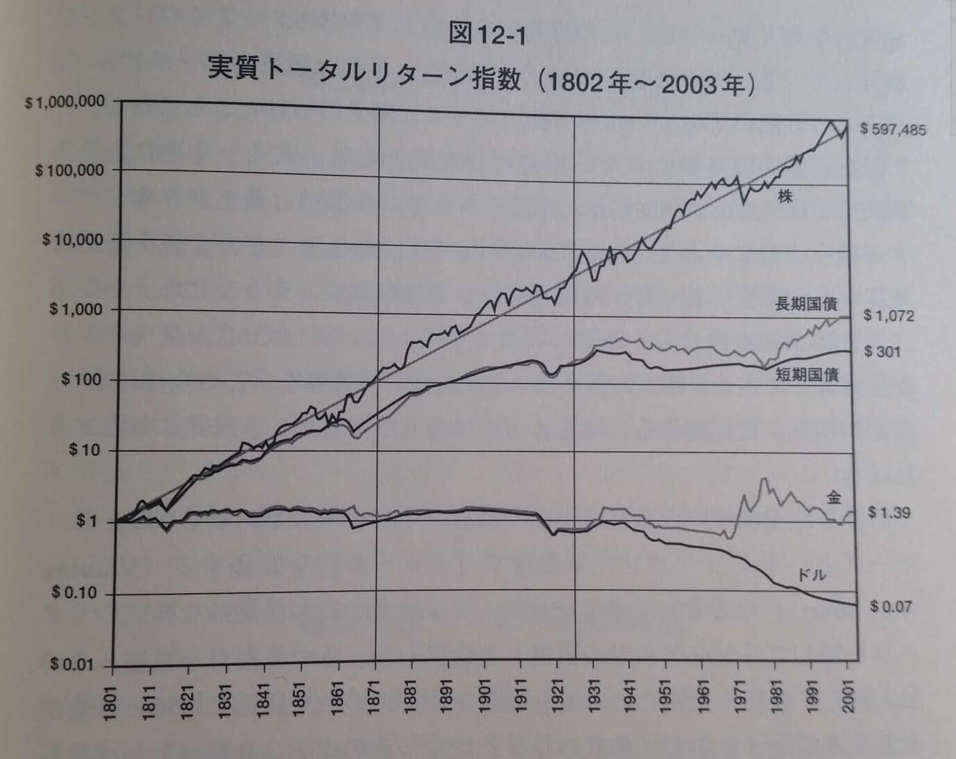 各資産の200年間のトレンド