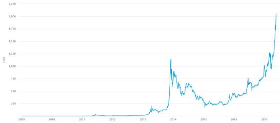 20170524_bitcoin_price