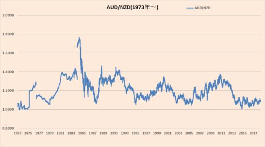 豪ドル/NZドルの過去50年のトレンド