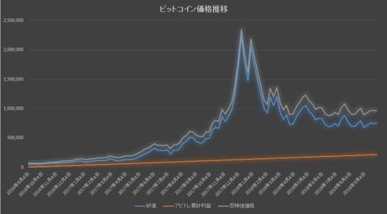 アビトレ利益を加味した場合のチャート