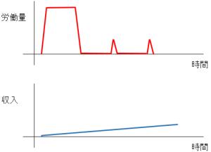ストックビジネスの収益と投入した労働量との関係性を示した図