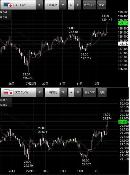 ズロチ・ユーロのチャートpln/eur