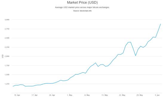 chart_bitcoin