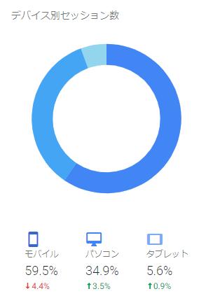 デバイス別のアクセス数 201810