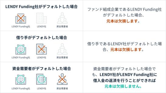 LENDYオンラインレンディングファンド#1 元金欠損事由