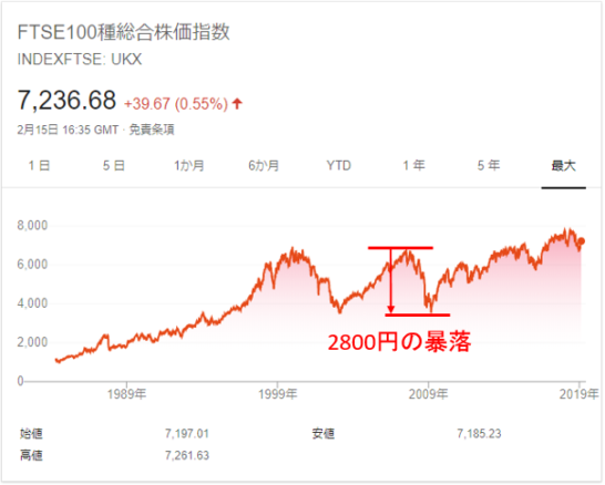 FTSE100種総合株価指数のチャート(リーマンショック)