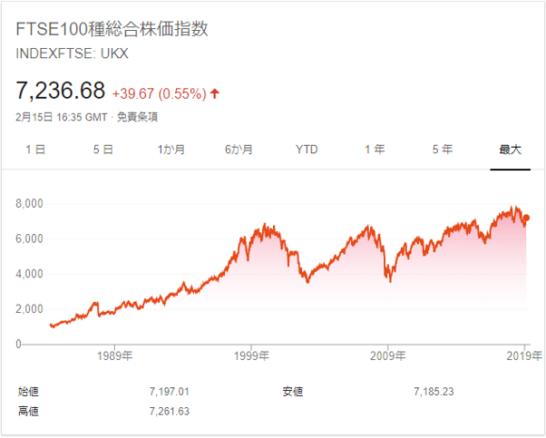 FTSE100種総合株価指数のチャート
