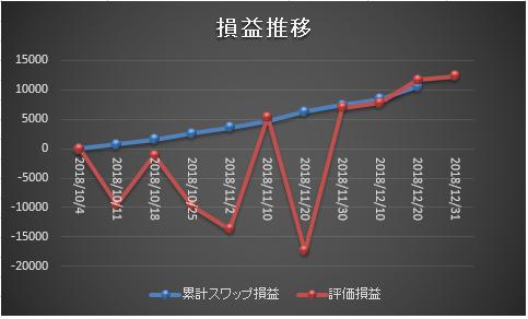 ズロチ・ユーロ サヤ取り損益の推移20181231