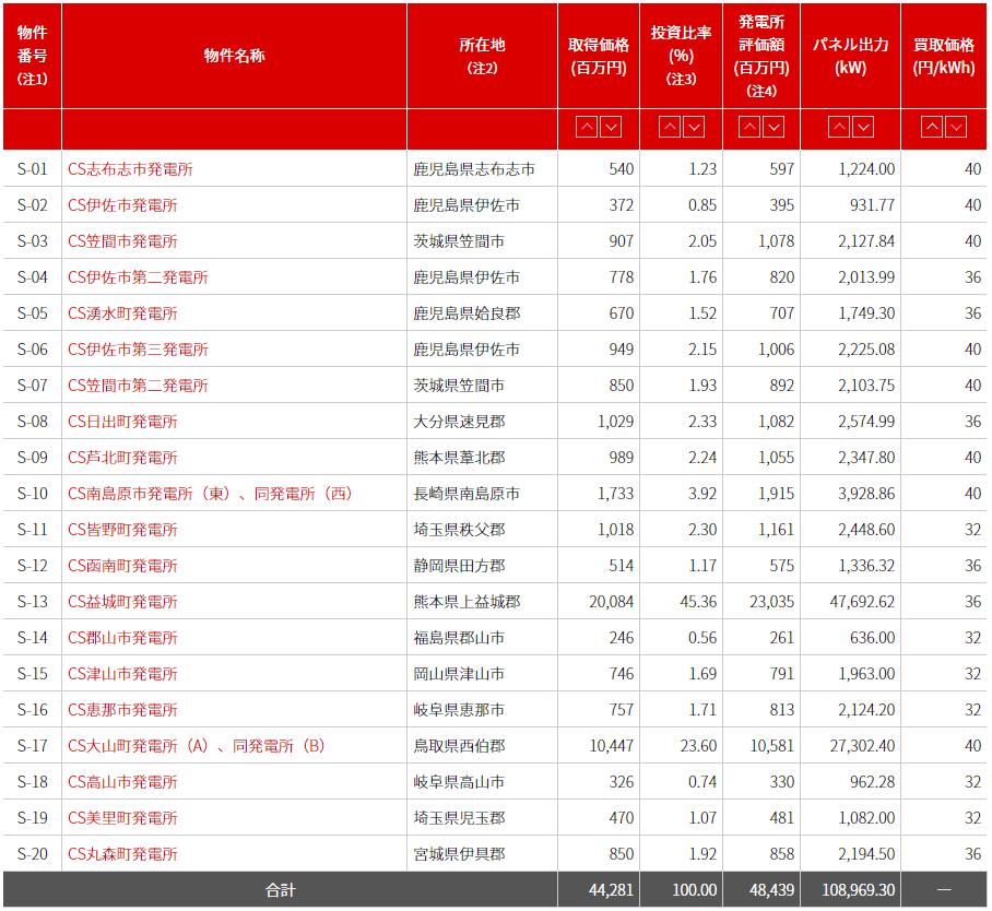 ソーラー発電所のポートフォリオ一覧表