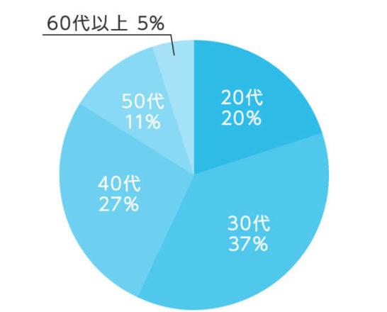 オーナーズブックの年齢別投資割合