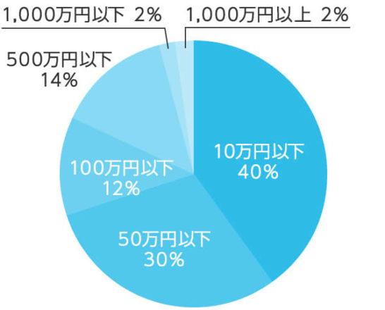 オーナーズブックへの累計投資額の割合