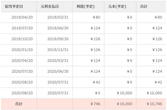 ow港区オフィス・商業素地第1号ファンド第1回 予定