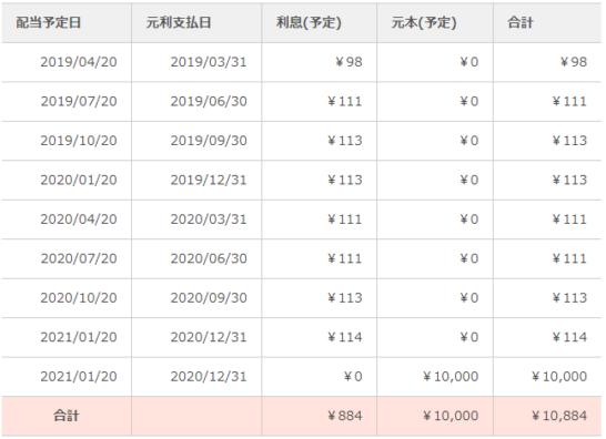 ow渋谷区商業ビル第1号ファンド第2回 予定