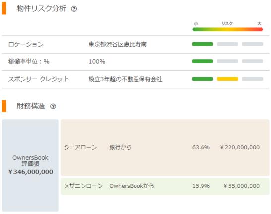 ow渋谷区商業ビル第1号ファンド第2回 リスク