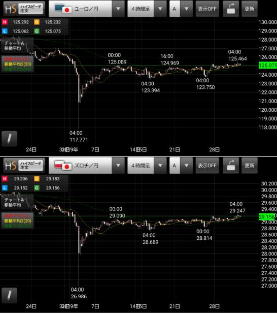 ズロチ×ユーロのスワップポイントサヤ取り投資チャート20190131