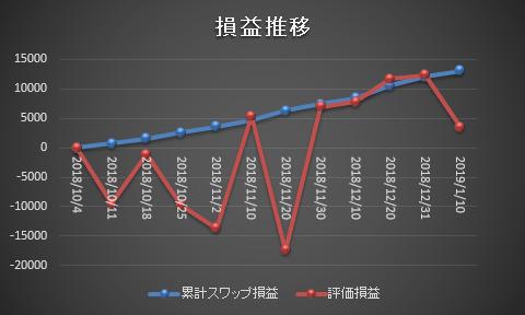 ズロチ・ユーロ サヤ取り投資 グラフ2019010