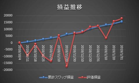 ズロチ×ユーロのスワップポイントサヤ取り投資の推移グラフ20190131