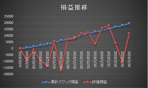 ズロチサヤ取りの損益グラフ20190228