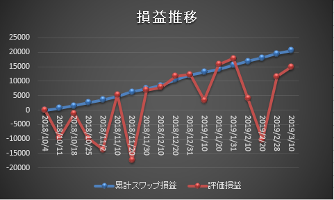 ズロチユーロサヤ取りグラフ20190310