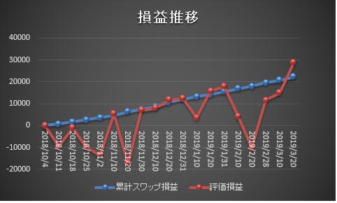 ズロチ・ユーロのスワップポイントサヤ取り損益チャート20190320