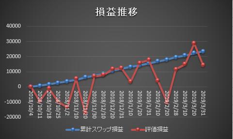 ズロチ・ユーロのスワップポイントのサヤ取り損益グラフ20190331