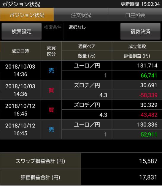 ズロチ×ユーロのスワップポイントサヤ取り投資20190131