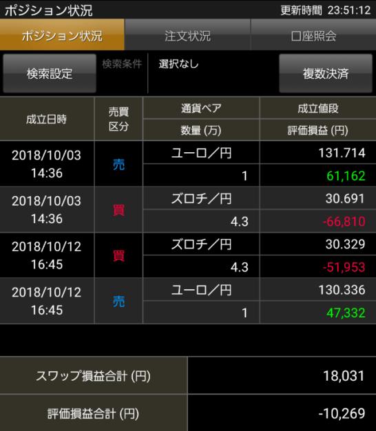 ズロチサヤ取り投資の損益状況20190220