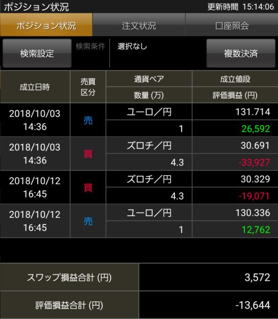 ズロチ円・ユーロ円 20181102