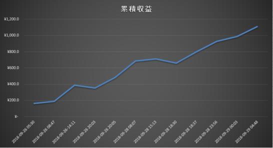 取引の結果をグラフで表した画像