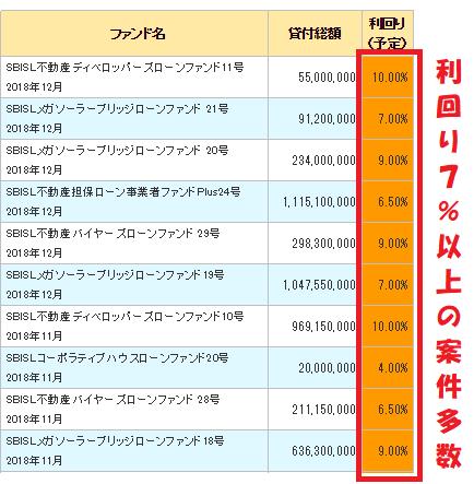 SBIソーシャルレンディングの運用利回り表