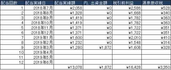 【実績表】SBISLメガソーラーブリッジローンファンド14号 2019.03
