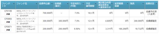 僕のクラウドファンディング投資状況詳細報告一覧