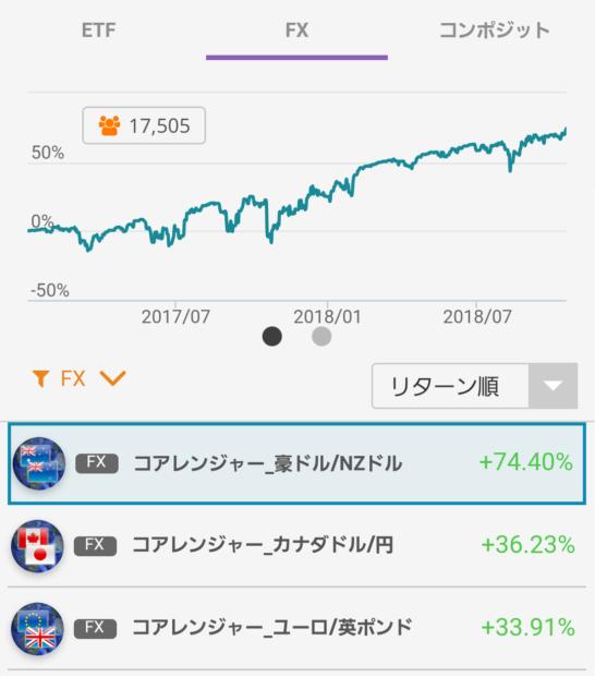 コアレンジャー豪ドル/NZドルのランキング