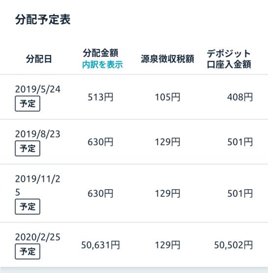 ファンズ(大田区XEBECファンド#1)の配当金分配予定