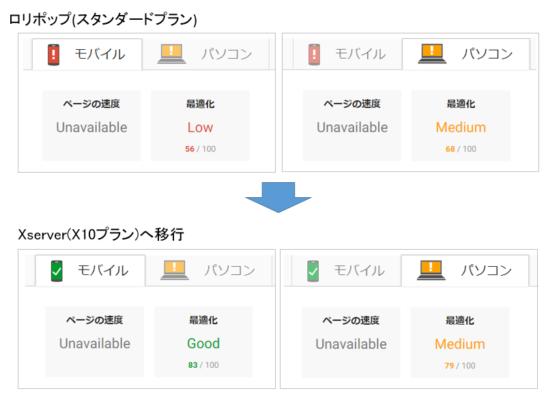 表示速度改善のためのサーバー切り替え結果