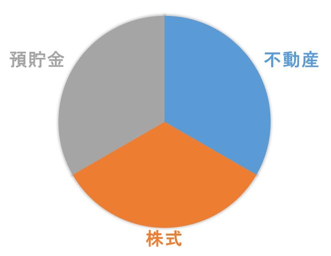 資産三分割法グラフ