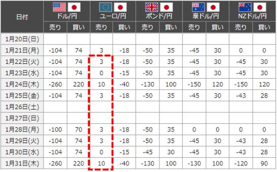 ユーロ円のスワップポイント一覧表2019-01-31