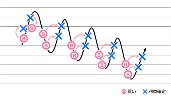 トライオートFX高金利通貨向き「スワッパー」の動作イメージ