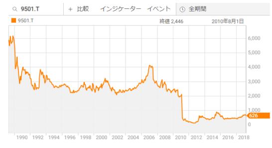 東京電力の株価推移チャート