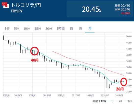 トルコリラ/円の月足チャート