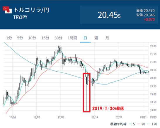 トルコリラ/円の日足チャート