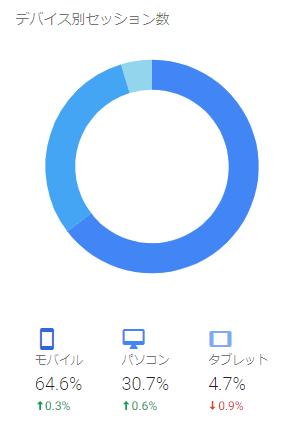 ユーザーがアクセスするのに利用しているデバイス