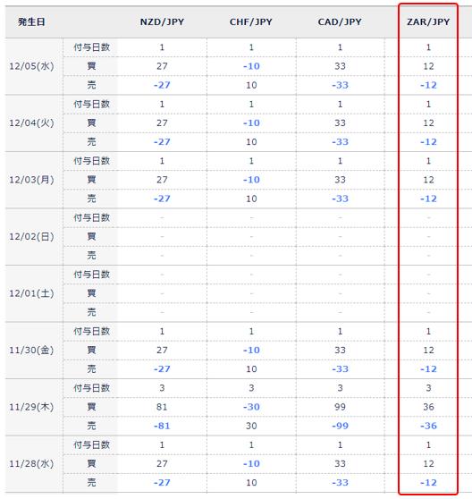 DMM FXのスワップポイント表