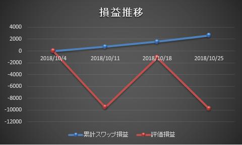 zurochi-graph-20181025